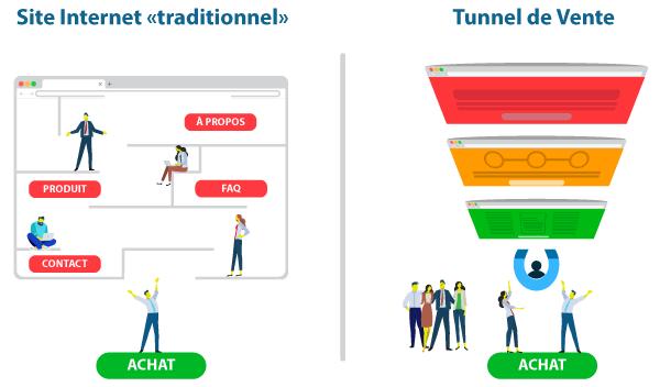 Tunnel-de-vente