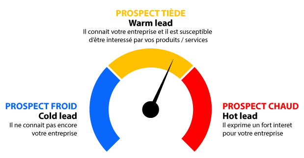 Prospect-froid-tiede-chaud